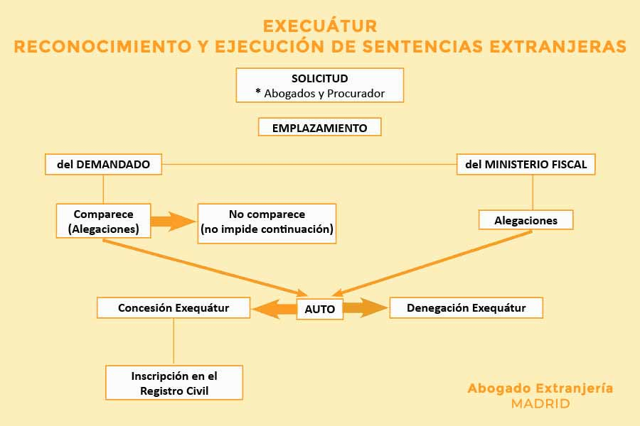 esquema procedimiento exequatur